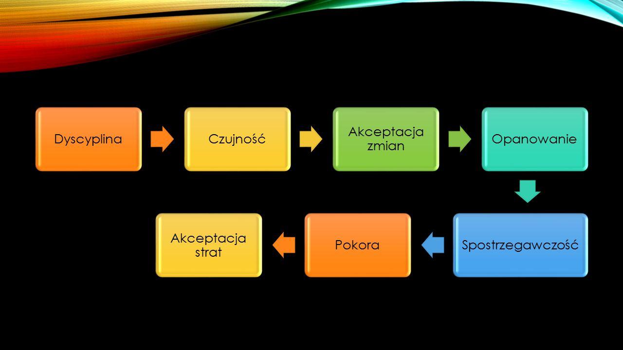 Dyscyplina Czujność Akceptacja zmian Opanowanie Spostrzegawczość Pokora Akceptacja strat