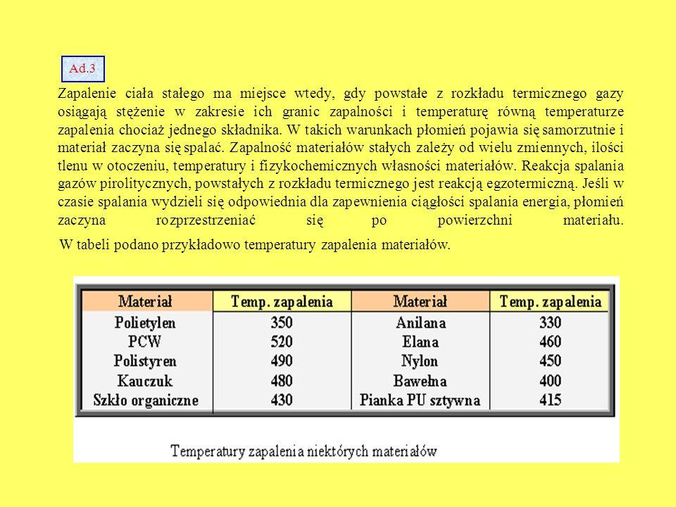 W tabeli podano przykładowo temperatury zapalenia materiałów.
