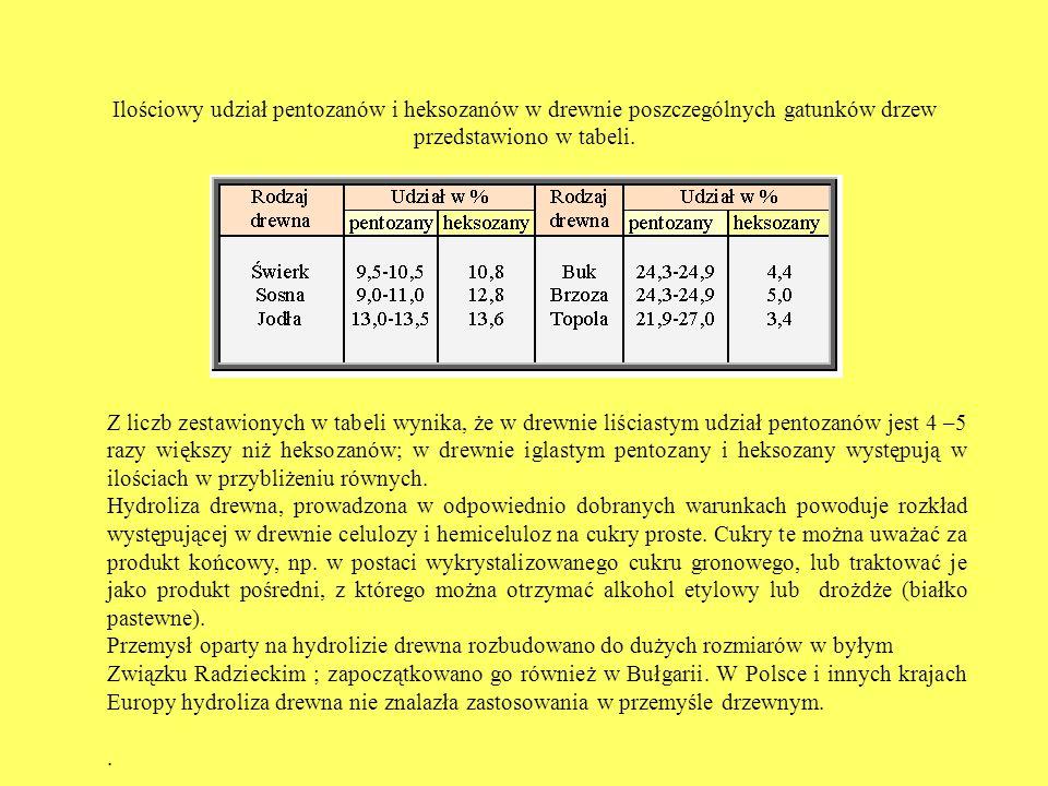 Ilościowy udział pentozanów i heksozanów w drewnie poszczególnych gatunków drzew przedstawiono w tabeli.