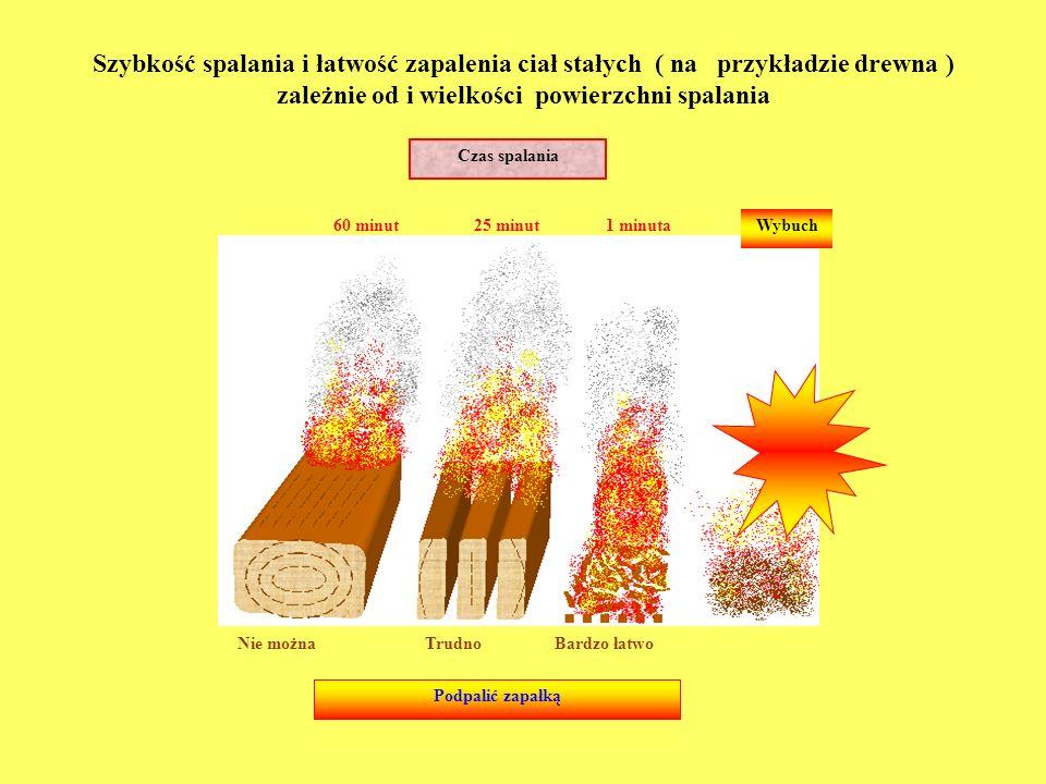 Szybkość spalania i łatwość zapalenia ciał stałych ( na przykładzie drewna ) zależnie od i wielkości powierzchni spalania