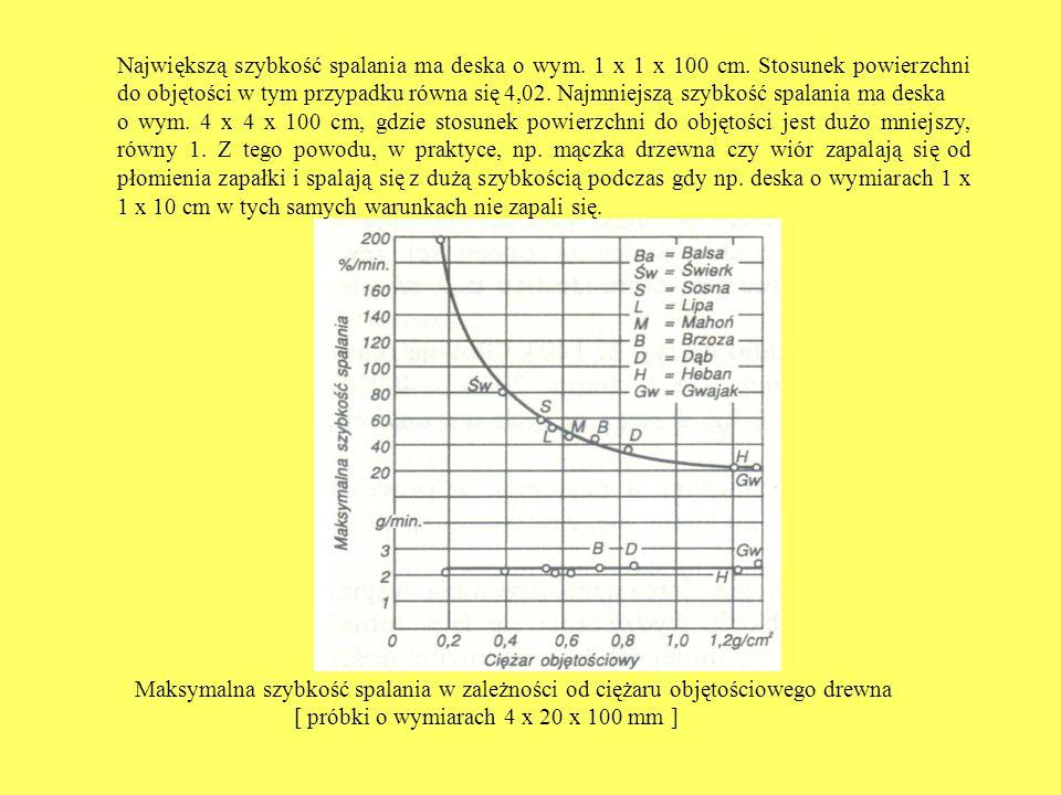 Największą szybkość spalania ma deska o wym. 1 x 1 x 100 cm