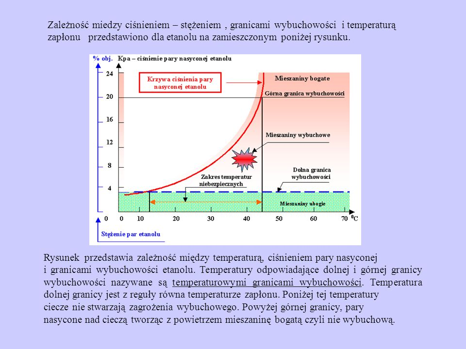 Zależność miedzy ciśnieniem – stężeniem , granicami wybuchowości i temperaturą zapłonu przedstawiono dla etanolu na zamieszczonym poniżej rysunku.