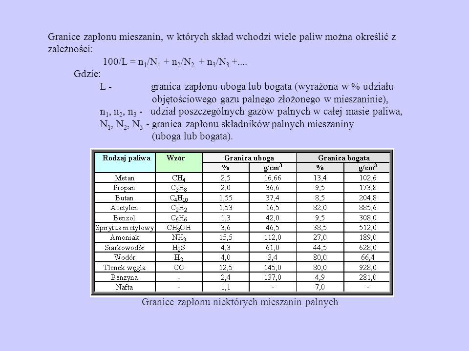 Granice zapłonu mieszanin, w których skład wchodzi wiele paliw można określić z zależności: 100/L = n1/N1 + n2/N2 + n3/N3 +....