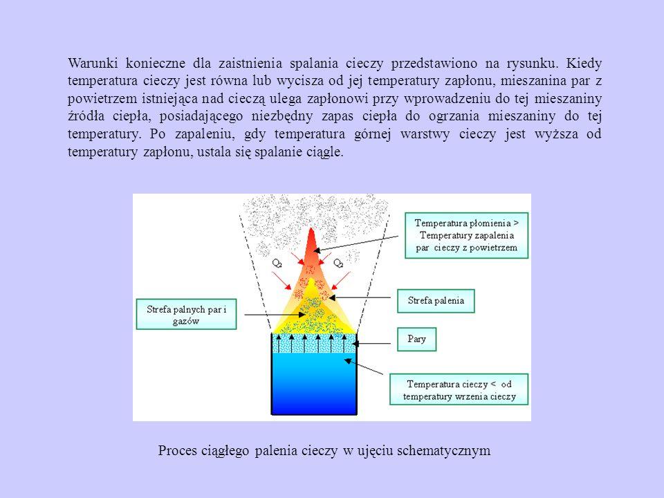 Warunki konieczne dla zaistnienia spalania cieczy przedstawiono na rysunku. Kiedy temperatura cieczy jest równa lub wycisza od jej temperatury zapłonu, mieszanina par z powietrzem istniejąca nad cieczą ulega zapłonowi przy wprowadzeniu do tej mieszaniny źródła ciepła, posiadającego niezbędny zapas ciepła do ogrzania mieszaniny do tej temperatury. Po zapaleniu, gdy temperatura górnej warstwy cieczy jest wyższa od temperatury zapłonu, ustala się spalanie ciągle.