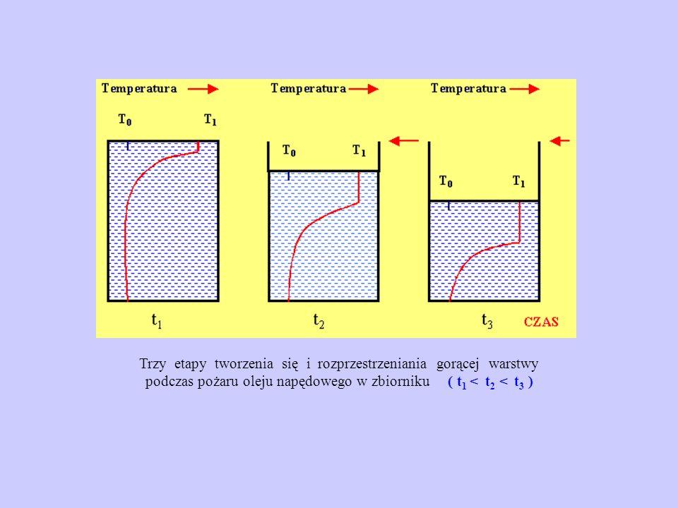 Trzy etapy tworzenia się i rozprzestrzeniania gorącej warstwy