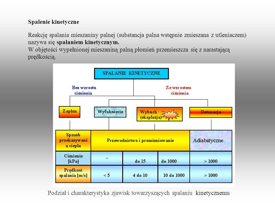 Podział i charakterystyka zjawisk towarzyszących spalaniu kinetycznemu