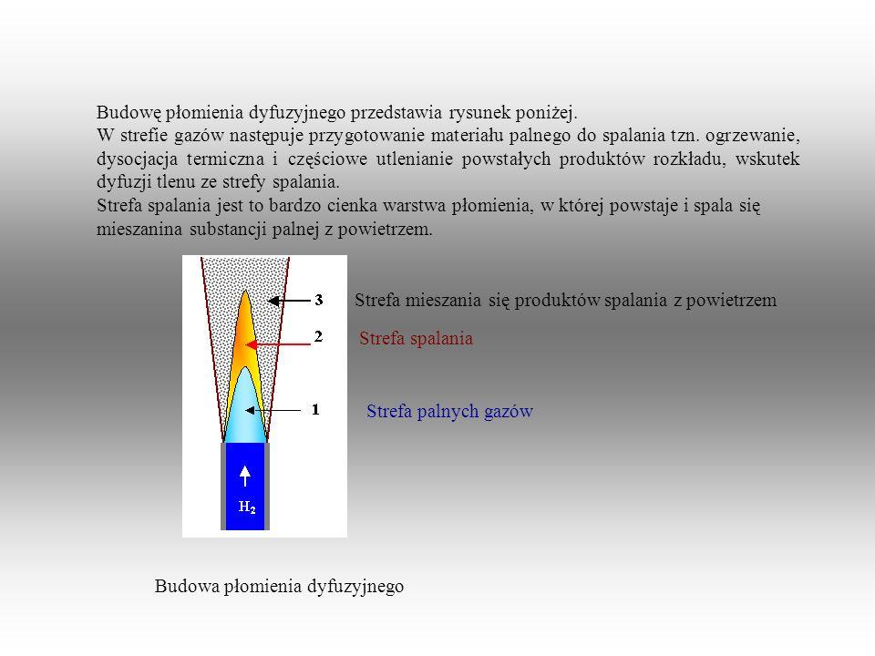 Budowę płomienia dyfuzyjnego przedstawia rysunek poniżej.