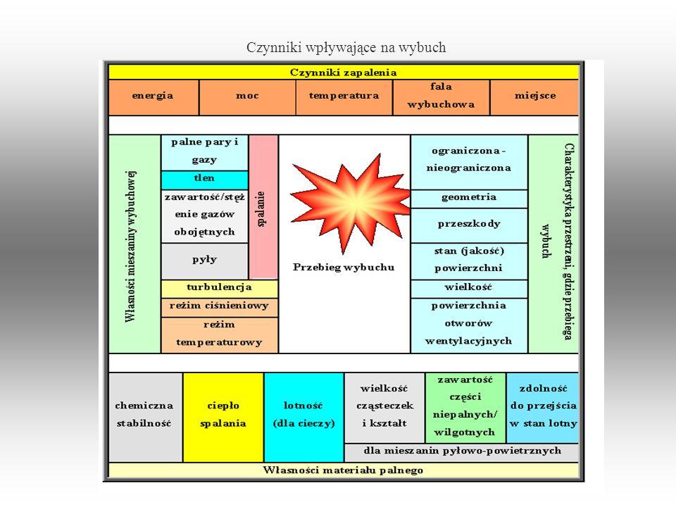 Czynniki wpływające na wybuch