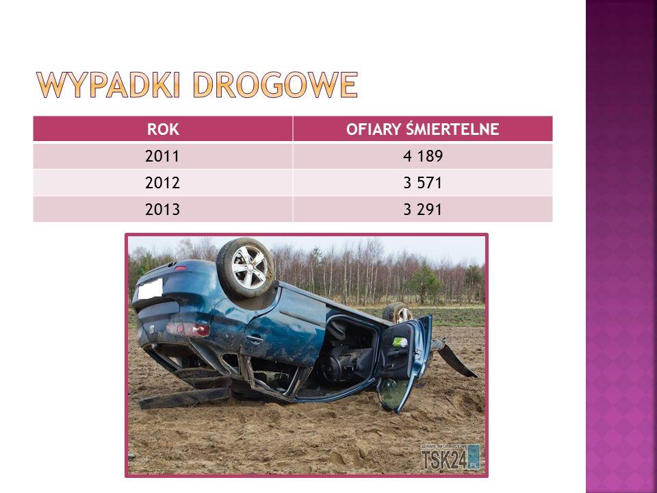 Wypadki drogowe ROK OFIARY ŚMIERTELNE 2011 4 189 2012 3 571 2013 3 291