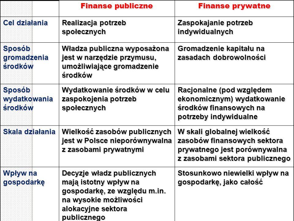 Finanse publiczne Finanse prywatne. Cel działania. Realizacja potrzeb społecznych. Zaspokajanie potrzeb indywidualnych.
