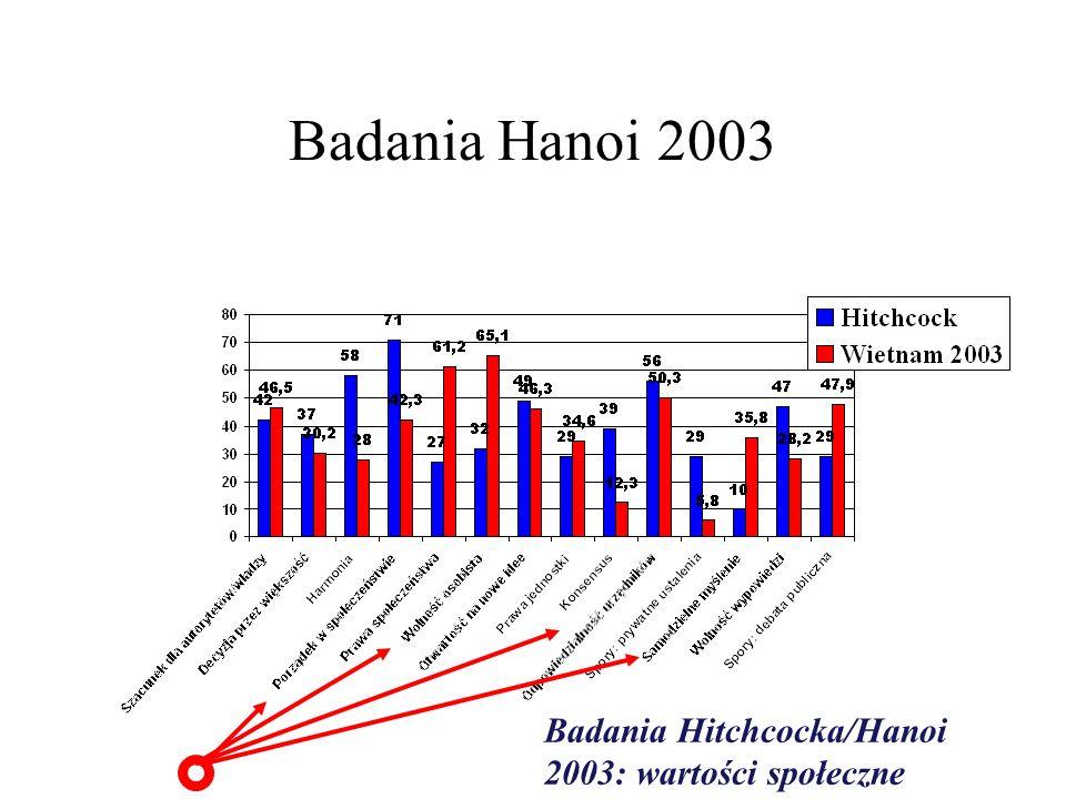 Badania Hanoi 2003 Badania Hitchcocka/Hanoi 2003: wartości społeczne