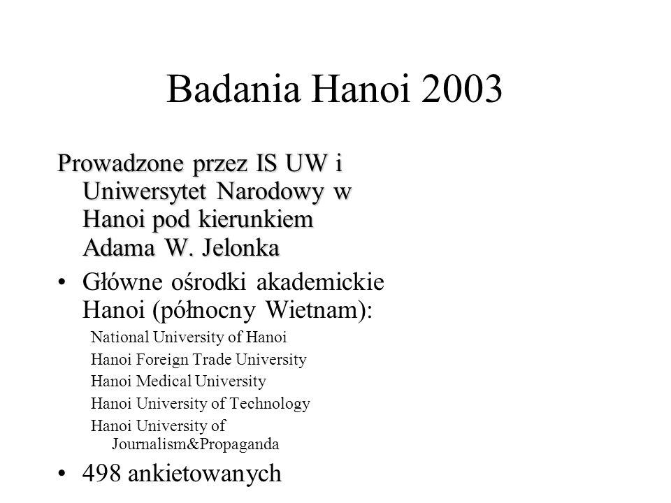 Badania Hanoi 2003 Prowadzone przez IS UW i Uniwersytet Narodowy w Hanoi pod kierunkiem Adama W. Jelonka.