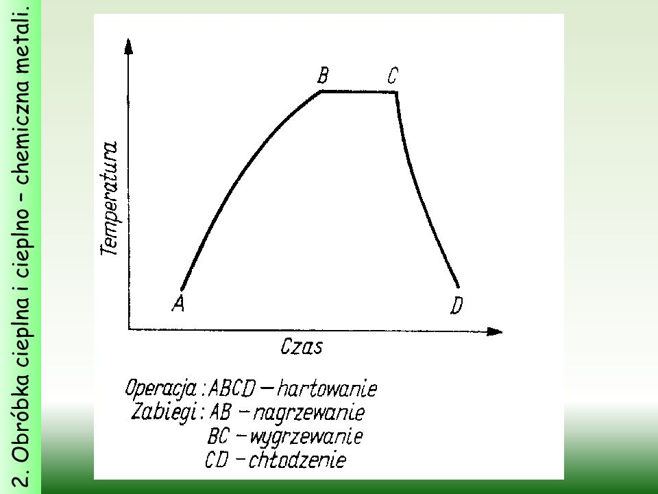 2. Obróbka cieplna i cieplno – chemiczna metali.