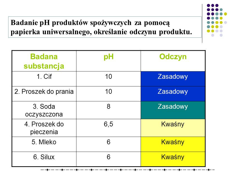 Badana substancja pH Odczyn