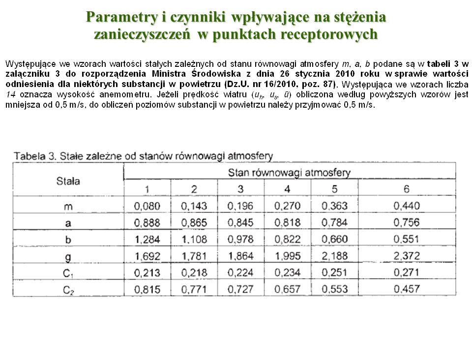 Parametry i czynniki wpływające na stężenia zanieczyszczeń w punktach receptorowych