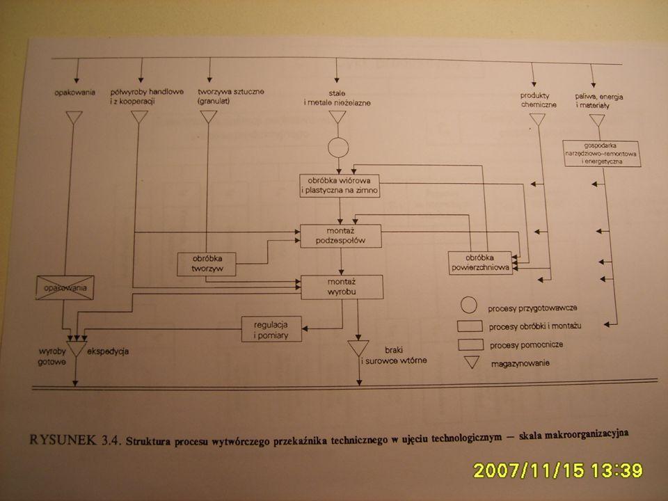 Wykład - 1 Inform. ogólne 175 Wykład - Podstawy zarządzania