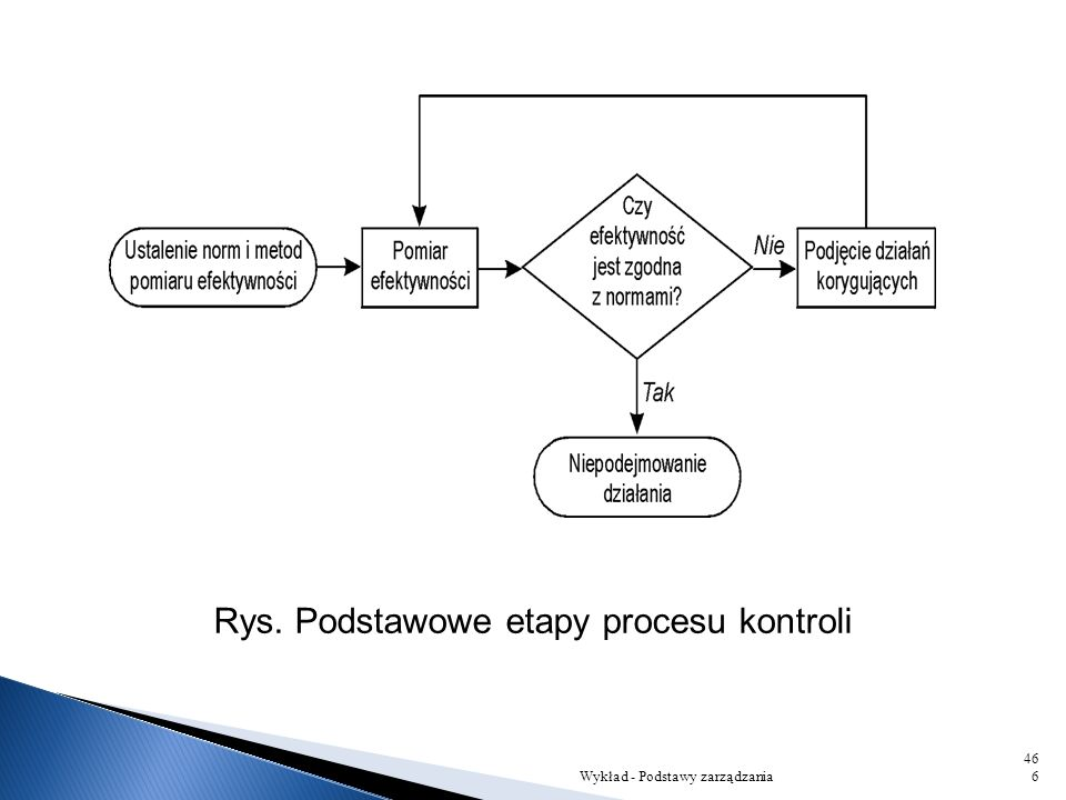 Rys. Podstawowe etapy procesu kontroli