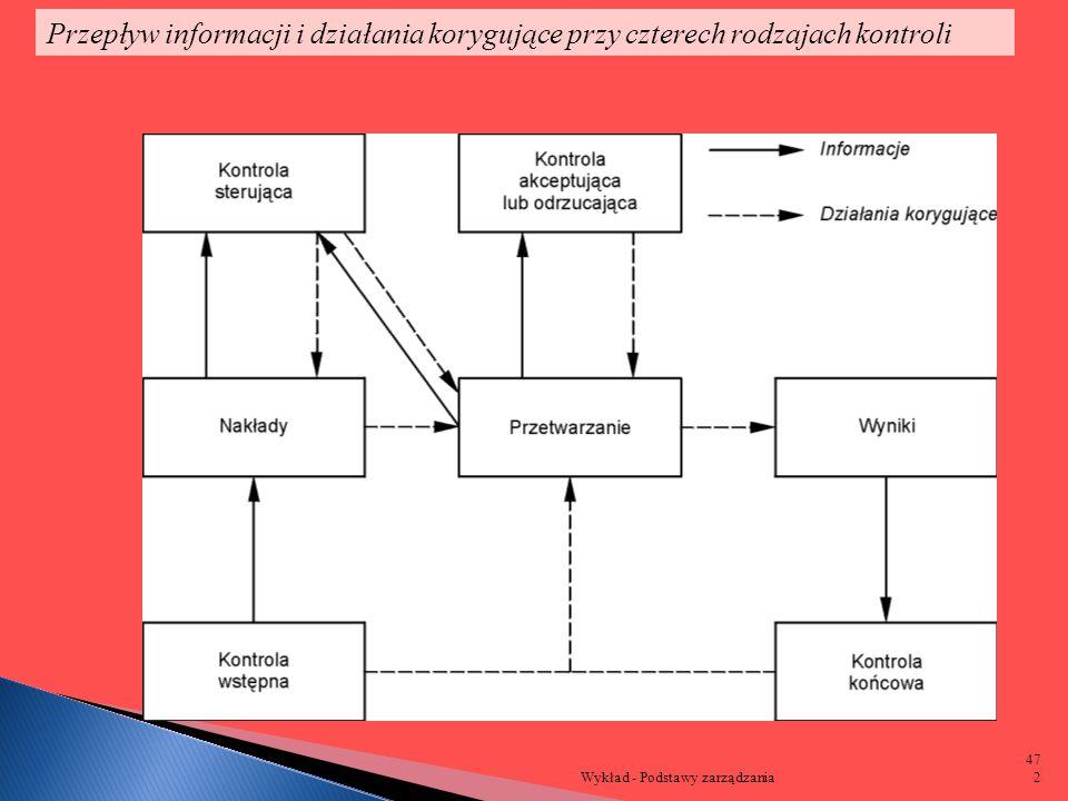 Przepływ informacji i działania korygujące przy czterech rodzajach kontroli