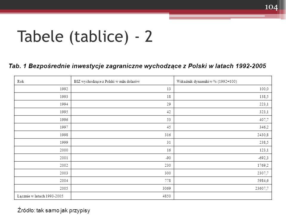 Tabele (tablice) - 2 Tab. 1 Bezpośrednie inwestycje zagraniczne wychodzące z Polski w latach 1992-2005.