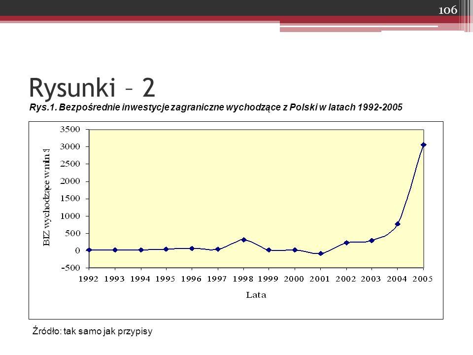 Rysunki – 2 Rys.1. Bezpośrednie inwestycje zagraniczne wychodzące z Polski w latach 1992-2005.