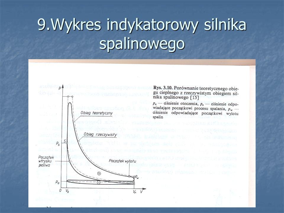 9.Wykres indykatorowy silnika spalinowego