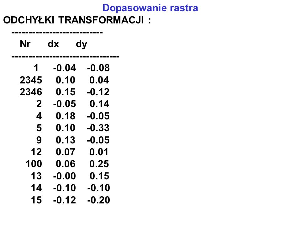 Dopasowanie rastra ODCHYŁKI TRANSFORMACJI : --------------------------- Nr dx dy. --------------------------------