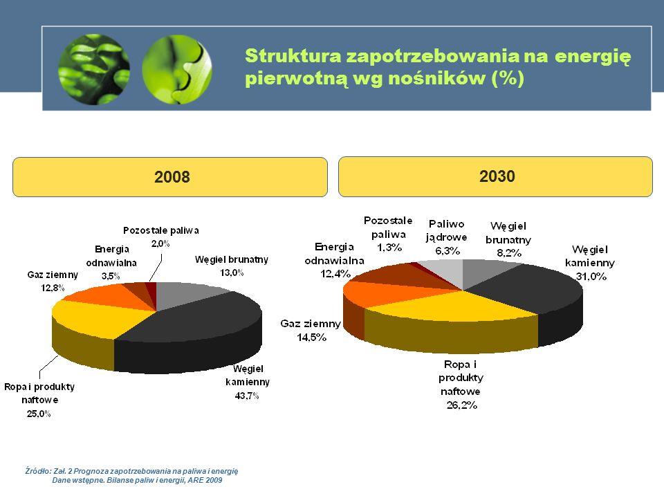 Struktura zapotrzebowania na energię pierwotną wg nośników (%)