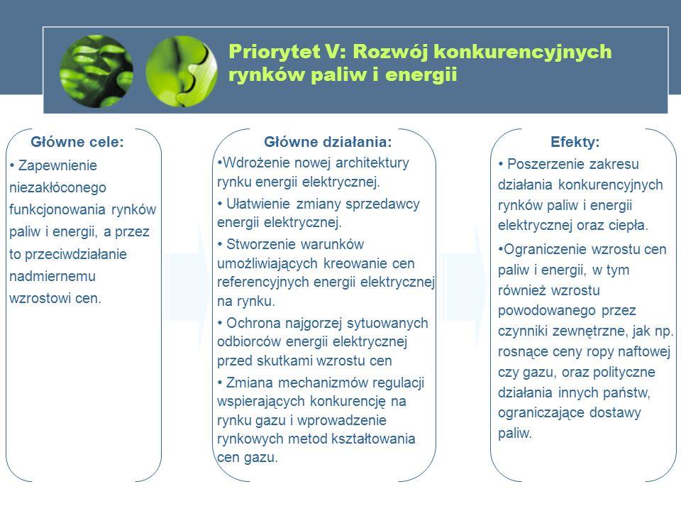 Priorytet V: Rozwój konkurencyjnych rynków paliw i energii