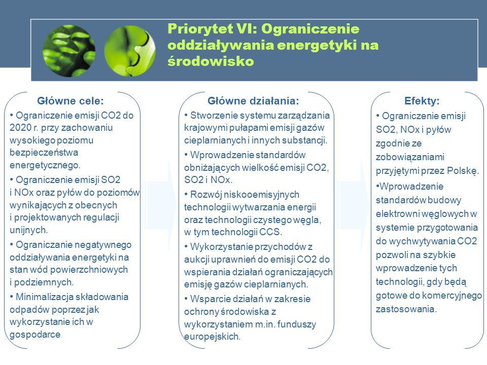 Priorytet VI: Ograniczenie oddziaływania energetyki na środowisko