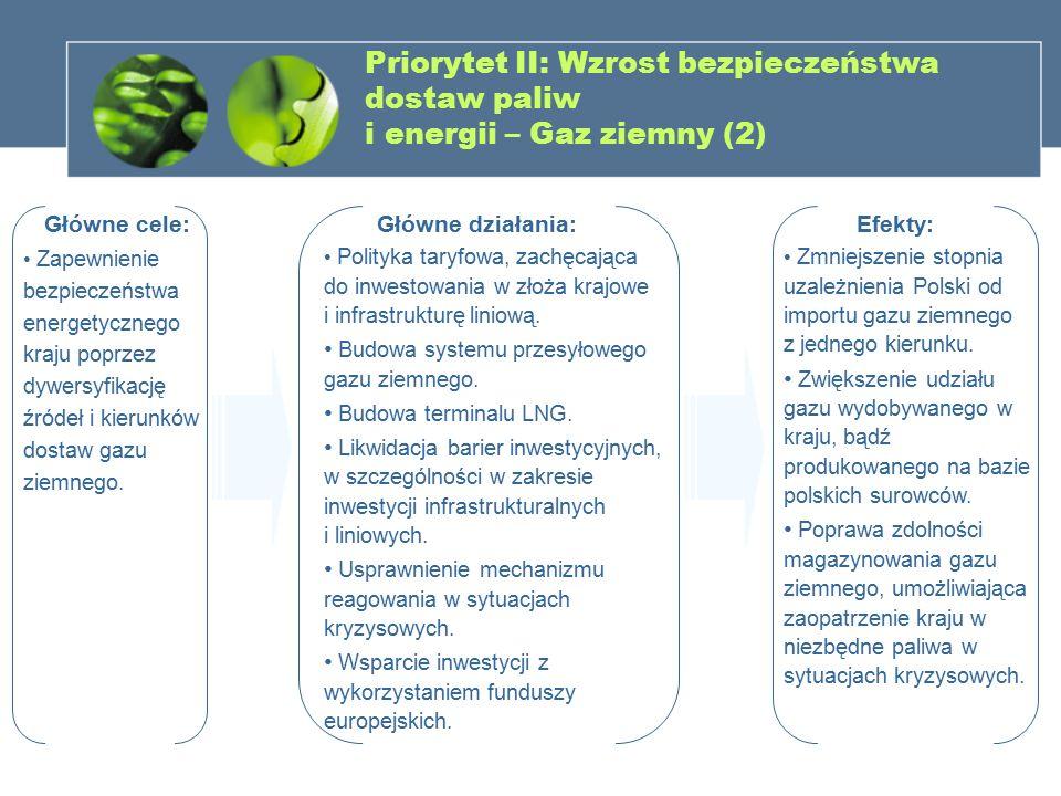 Priorytet II: Wzrost bezpieczeństwa dostaw paliw i energii – Gaz ziemny (2)