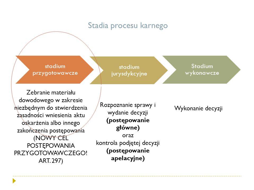 Stadia procesu karnego