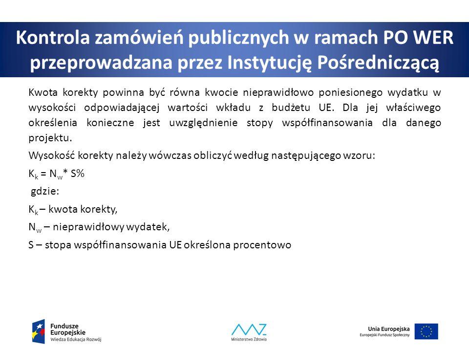 Kontrola zamówień publicznych w ramach PO WER przeprowadzana przez Instytucję Pośredniczącą