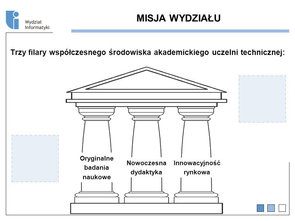 MISJA WYDZIAŁU Trzy filary współczesnego środowiska akademickiego uczelni technicznej: