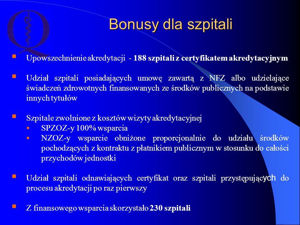 Bonusy dla szpitali Upowszechnienie akredytacji - 188 szpitali z certyfikatem akredytacyjnym.