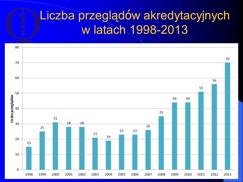 Liczba przeglądów akredytacyjnych w latach 1998-2013
