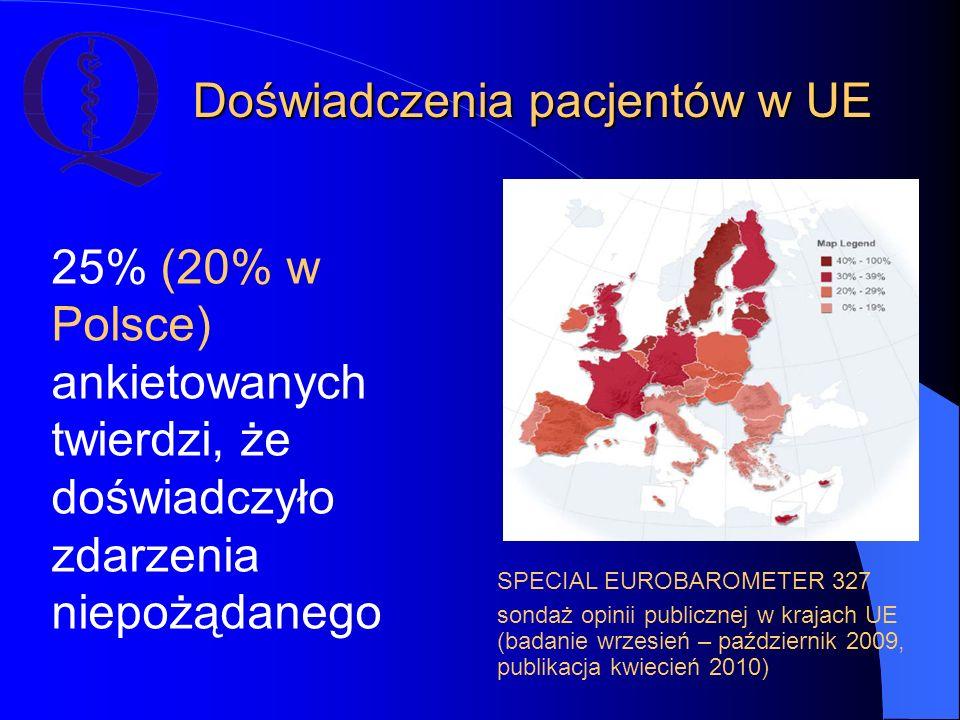 Doświadczenia pacjentów w UE