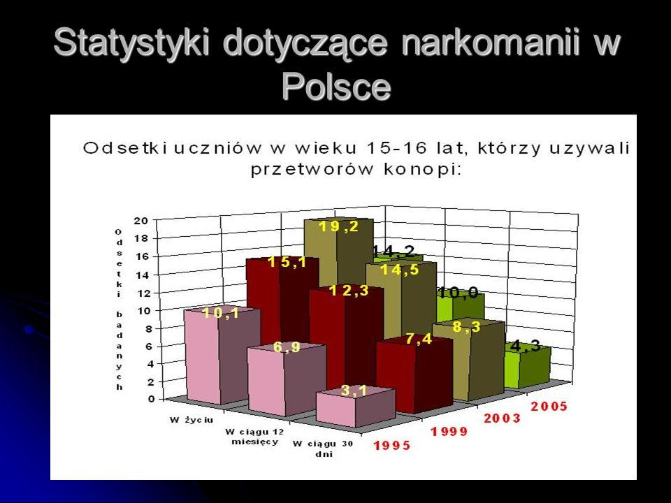 Statystyki dotyczące narkomanii w Polsce