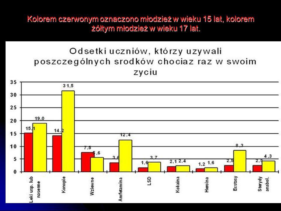 Kolorem czerwonym oznaczono młodzież w wieku 15 lat, kolorem żółtym młodzież w wieku 17 lat.