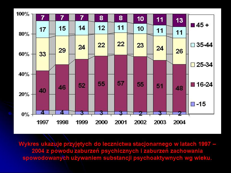 Wykres ukazuje przyjętych do lecznictwa stacjonarnego w latach 1997 – 2004 z powodu zaburzeń psychicznych i zaburzeń zachowania spowodowanych używaniem substancji psychoaktywnych wg wieku.