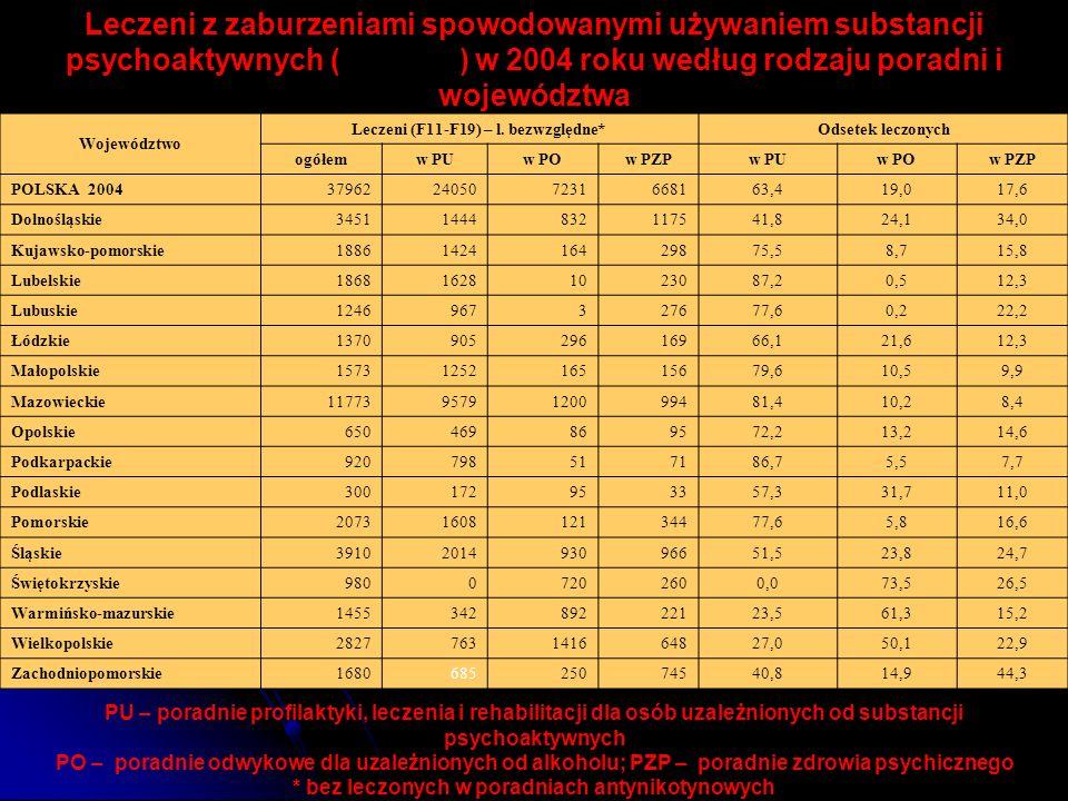 Leczeni z zaburzeniami spowodowanymi używaniem substancji psychoaktywnych (F11–F19) w 2004 roku według rodzaju poradni i województwa