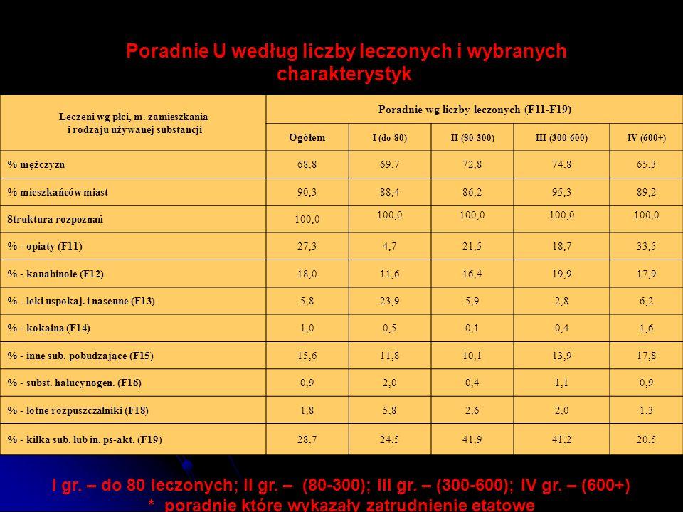 Poradnie U według liczby leczonych i wybranych charakterystyk