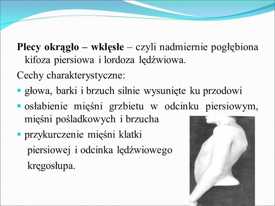 Plecy okrągło – wklęsłe – czyli nadmiernie pogłębiona kifoza piersiowa i lordoza lędźwiowa.