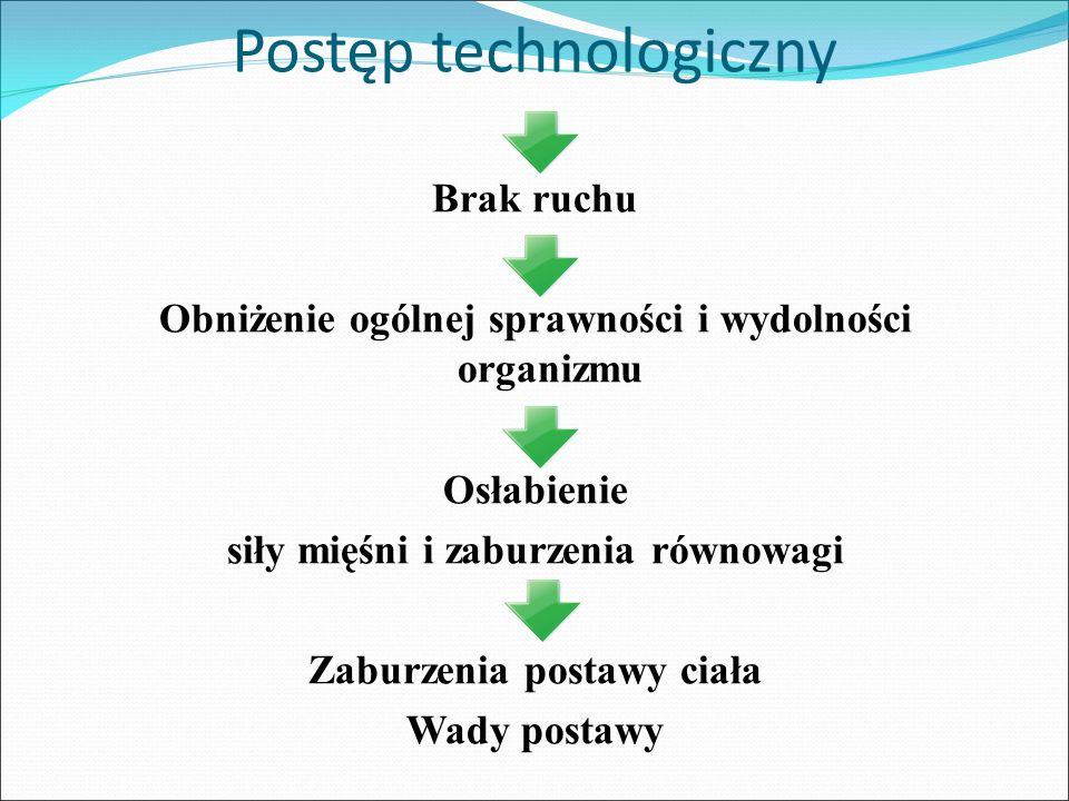 Postęp technologiczny