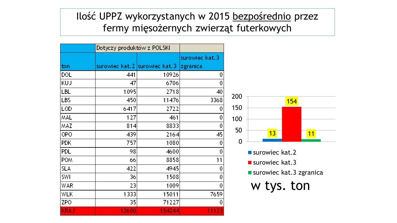 Ilość UPPZ wykorzystanych w 2015 bezpośrednio przez fermy mięsożernych zwierząt futerkowych