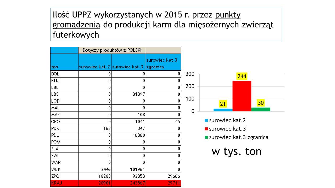 Ilość UPPZ wykorzystanych w 2015 r