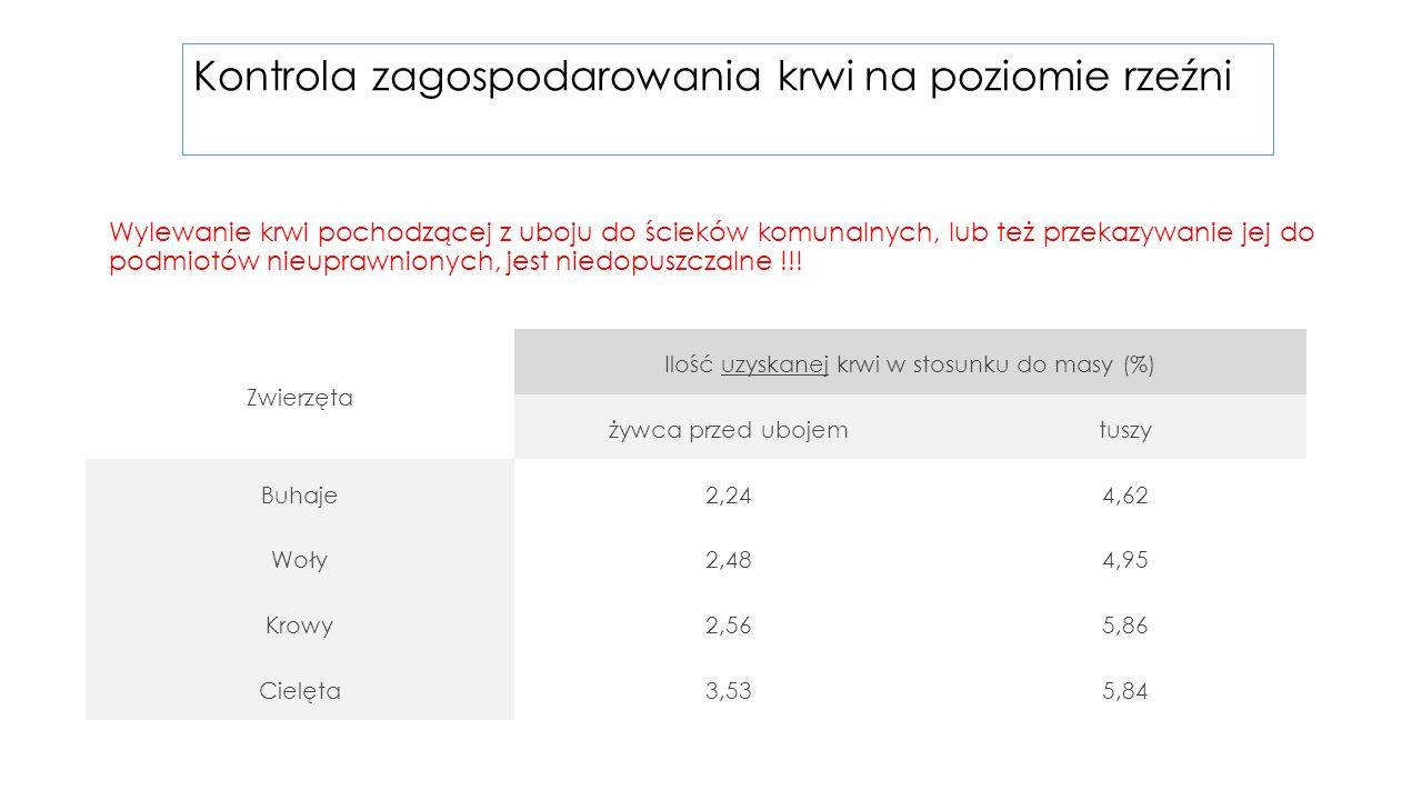 Ilość uzyskanej krwi w stosunku do masy (%)