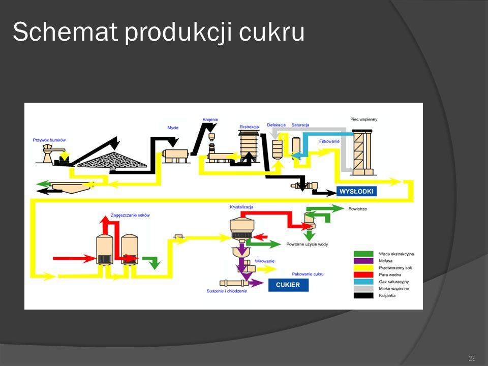 Schemat produkcji cukru