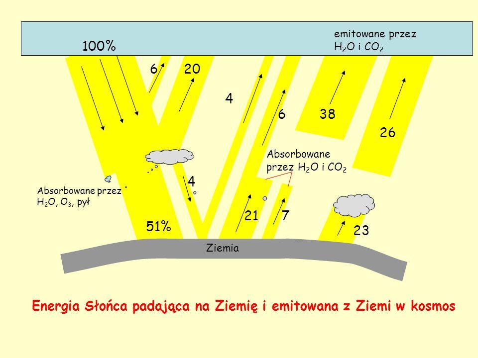 Energia Słońca padająca na Ziemię i emitowana z Ziemi w kosmos