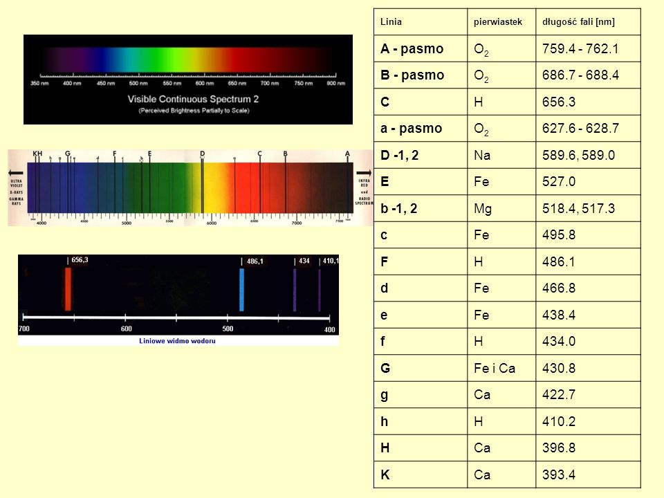 A - pasmo O2 759.4 - 762.1 B - pasmo 686.7 - 688.4 C H 656.3 a - pasmo