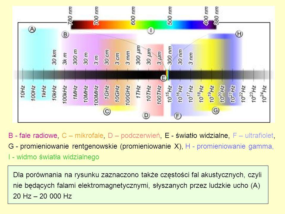 B - fale radiowe, C – mikrofale, D – podczerwień, E - światło widzialne, F – ultrafiolet,